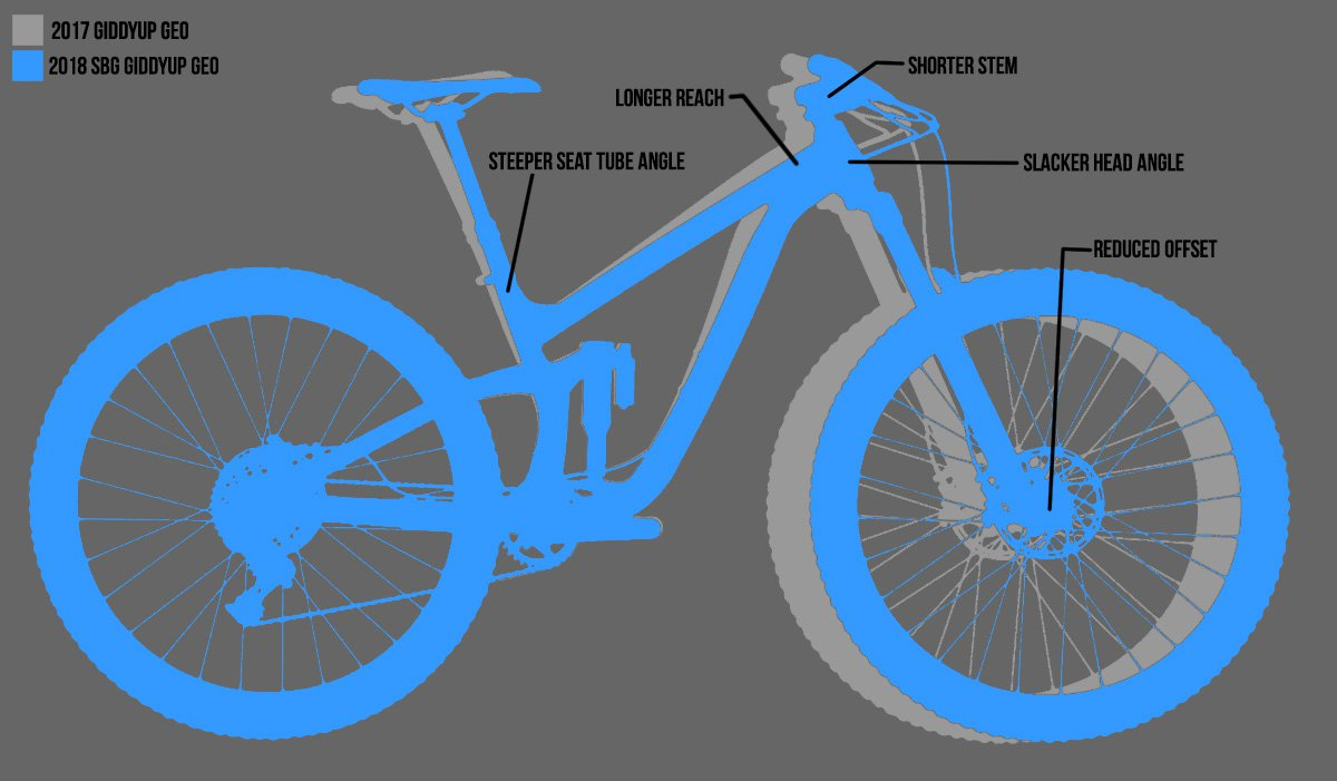 Transition Bikes SBG Diagram