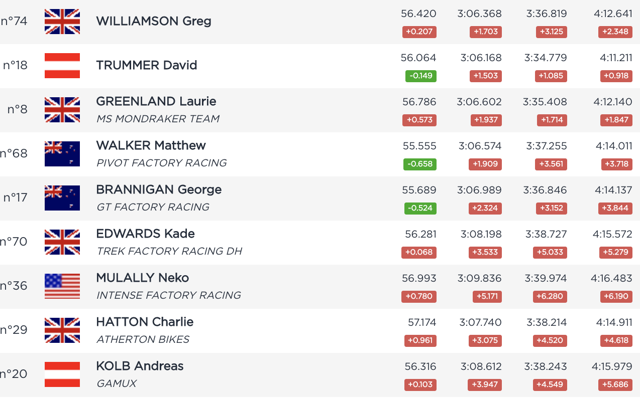 Fort William Men's Final Results