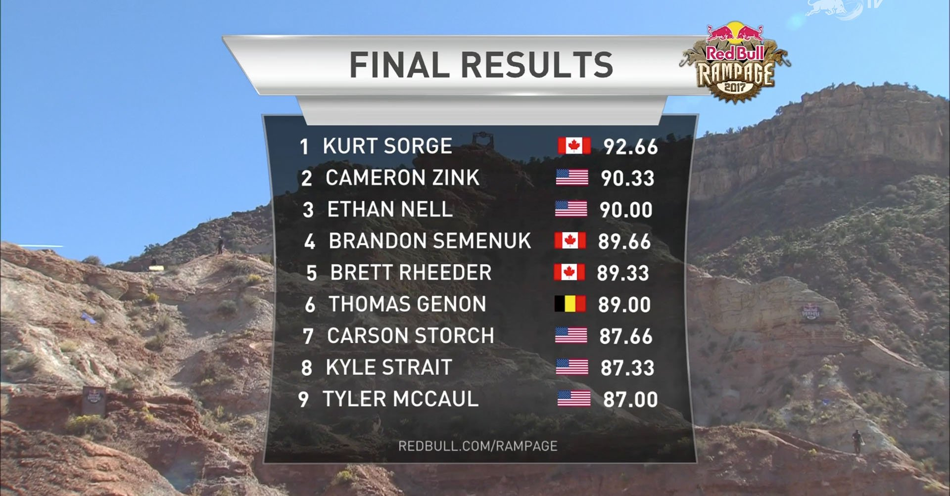 Final Results Rampage 2017