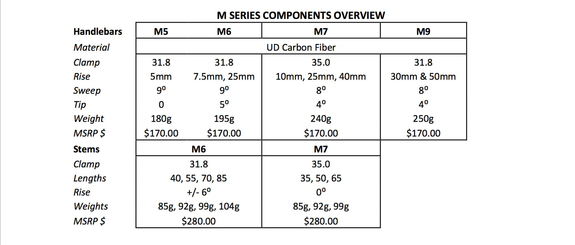 M Series bars and stem overview