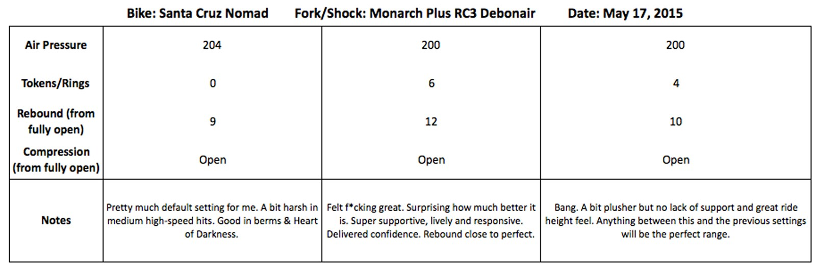 Pete_Roggeman_Rock_Shox_Monarch_Plus_Debonair_settings